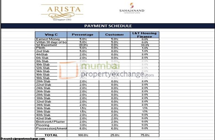 Arista Subvention scheme plan