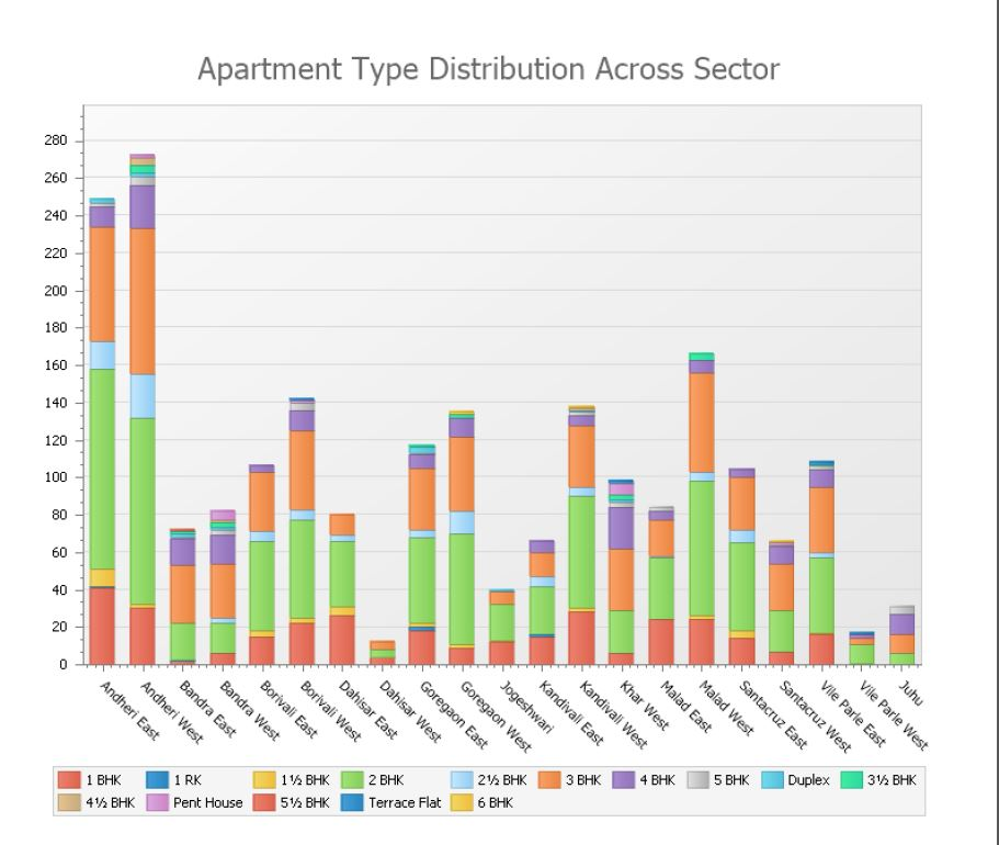 apartment-distribution