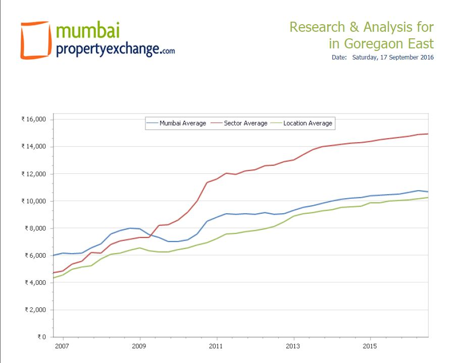 goregaon-sector-average