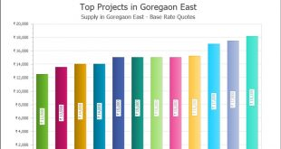 top-projects-goregaon