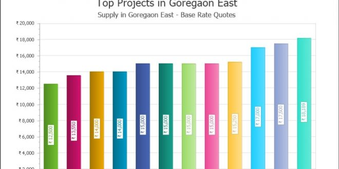 Goregaon East to be the Next High End Market